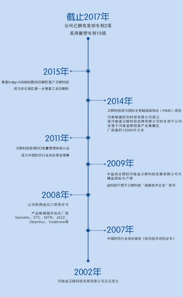 河南省万博体育官网betmax科技发展有限公司发展历程